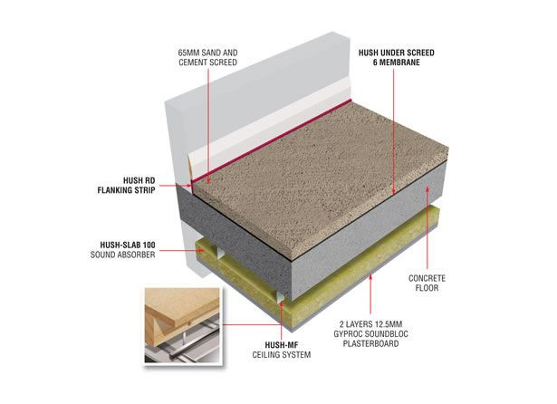 17 best images about concrete floor soundproof systems on for Concrete floor insulation