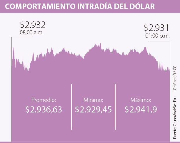 Dólar ganó $6,46 frente a la Tasa Representativa del Mercado