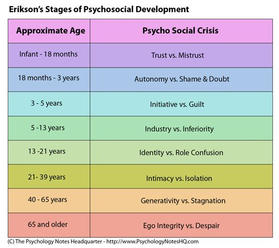 "This table represents the stages of development as dictated by Erik Erikson. I believe that it is important to remember when analyzing Erikson's stages that although they are termed ""Psycho-social crisis"" they are actually ""significant turning points in life that made indivdiuals more vulnerable than usual, and therefore presented them with opportunities for enhancing their potential."
