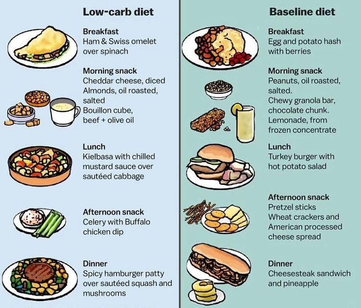 How to make Low-Carb choices