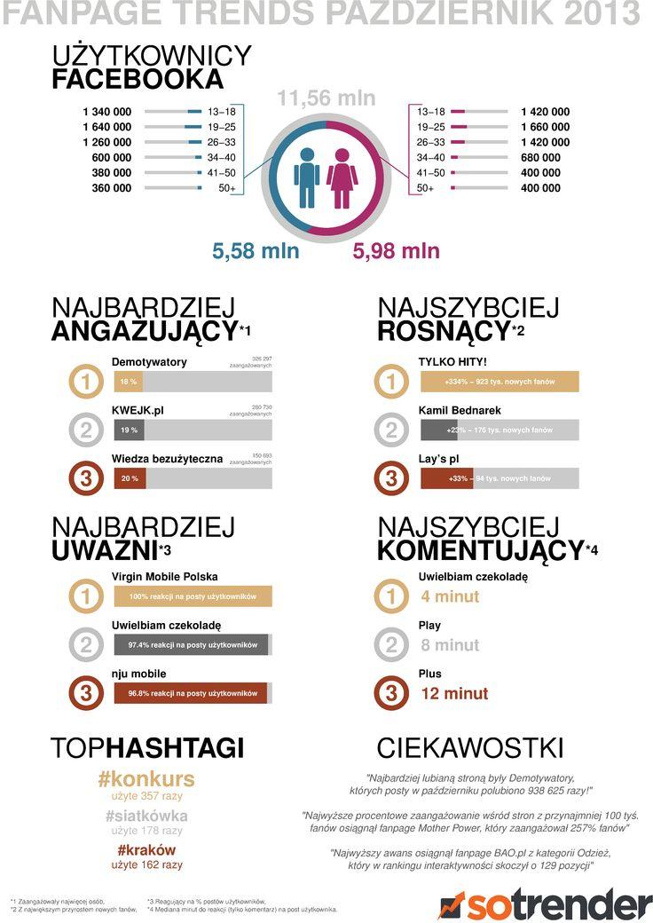 Infografika #FanpageTrends - Październik 2013