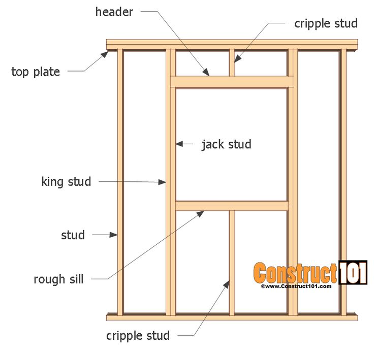 Wall Framing Adding A Shed Window Woodworking Projects