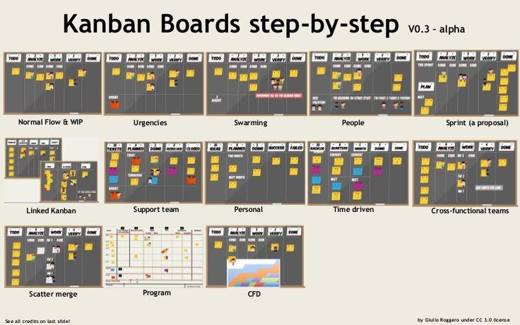Kanban Boards Step By Step Visual Management Pinterest