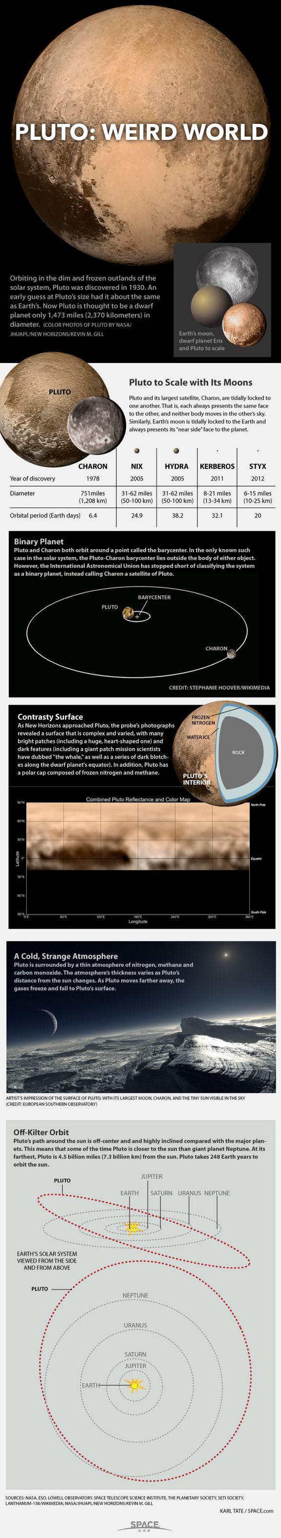 Pluto: A Dwarf Planet Oddity, SPACE.com | July 2012