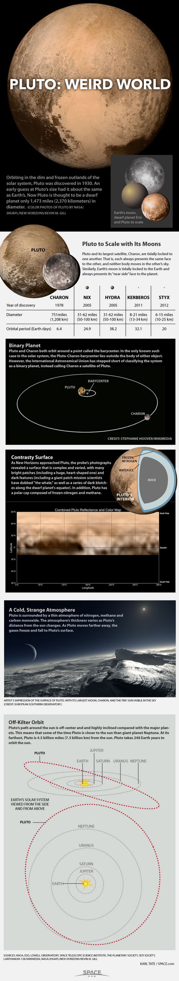 Pluto: A Dwarf Planet Oddity, SPACE.com | July 2012