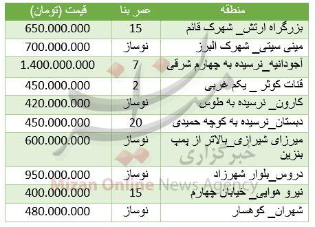 قیمت آپارتمان  متری در تهران جدول