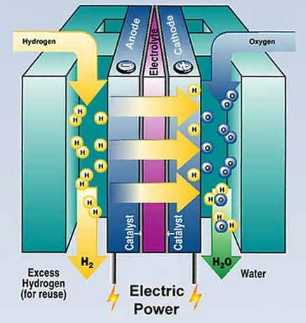 how to make a hydrogen fuel cell car engine