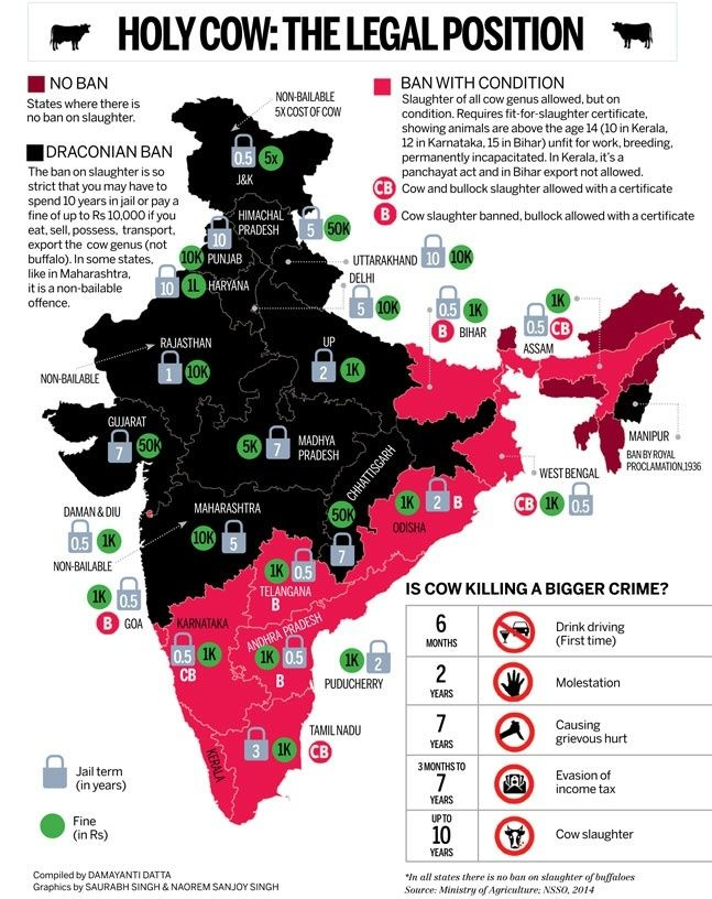 As the cow is considered a sacred animal in Hinduism, in some Indian states you can get up to 10 years in prison for cow slaughter; this map shows the punishments for each state.