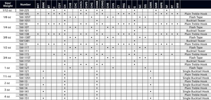 Kastmaster Size Chart Tight Lines Pinterest Fishing