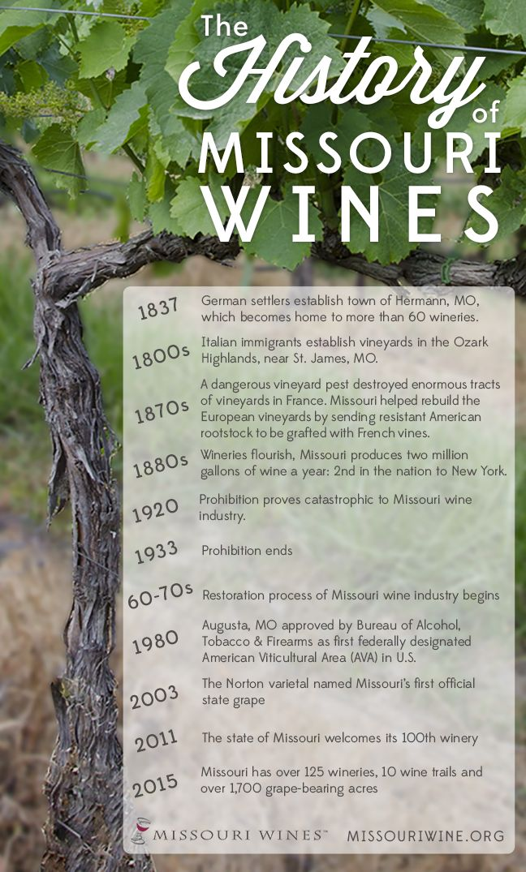 The History of Missouri Wines