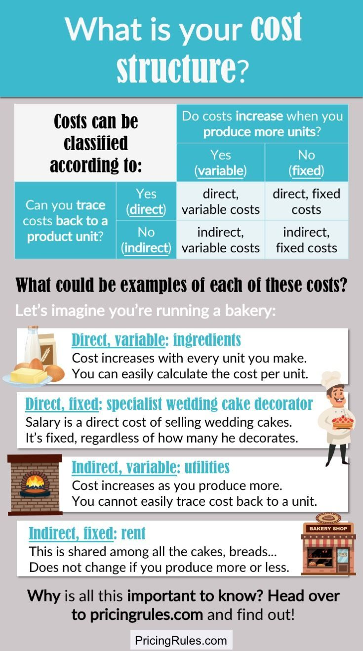 Understanding Your Costs Is Important For Price Setting Drop