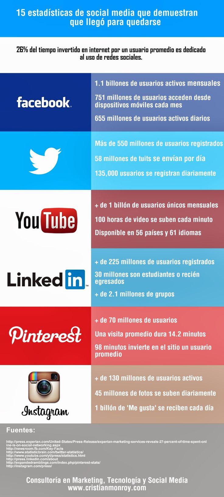 15 datos que indican que el Social Media es una realidad #infografia