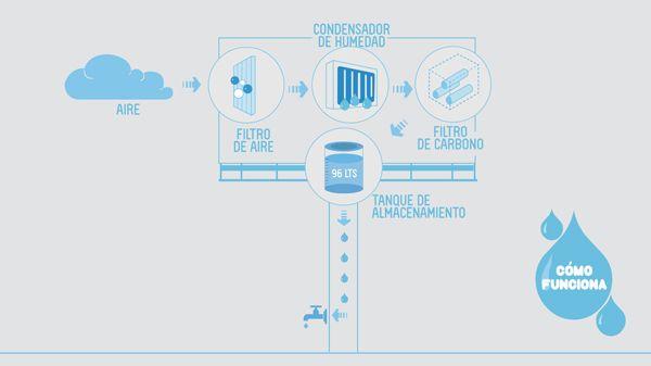 Generador de agua potable, Universidad de Ingeniería & Tecnología de Perú | Experimenta
