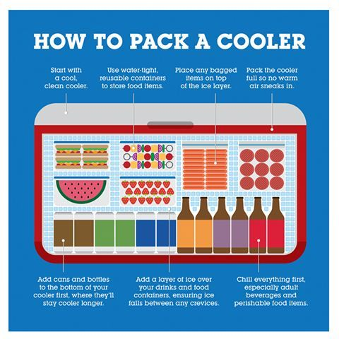 7 Tips For Packing  A Cooler - Some great things in here! http://50campfires.com/7-tips-packing-cooler/ #camping #cooler #ice #tips