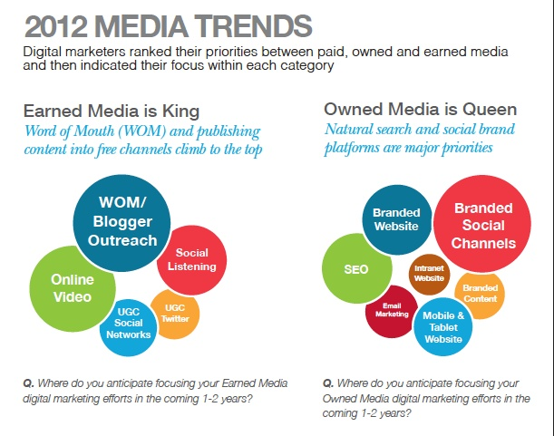 What's best for your business- Paid media or Earned or Owned?    Digital marketers ranked their priorities among Paid Media, Owned & Earner media,