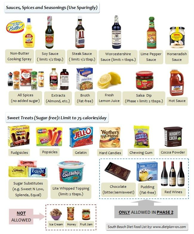 South Beach Diet Allowed Sauces, Spices, Seasonings and Sweet Treats