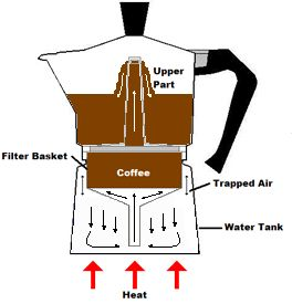 14 best images about Bialetti Moka pot on Pinterest
