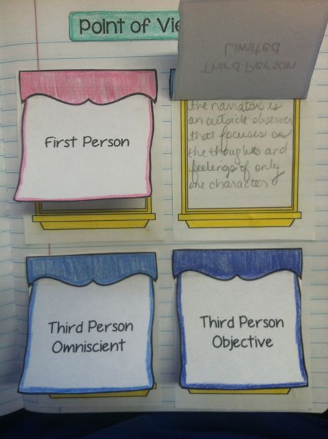 Easy way to teach point of view in stories
