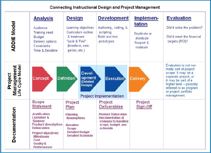 Closing the loop in e learning development how to for Instructional design analysis template