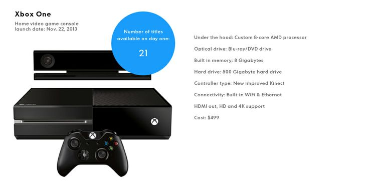 PS4 or Xbox One? It's a tossup