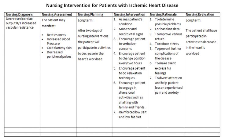 NurseS Notes Care Plan For Patients With Ischemic Heart Disease