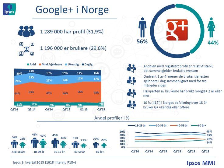 GOOGLE+ // Profiler og bruksfrekvens – Ipsos tracker om sosiale medier | Ipsos MMI