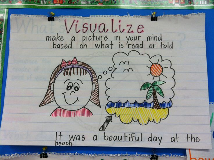 Best  Visualizing Anchor Chart Ideas On