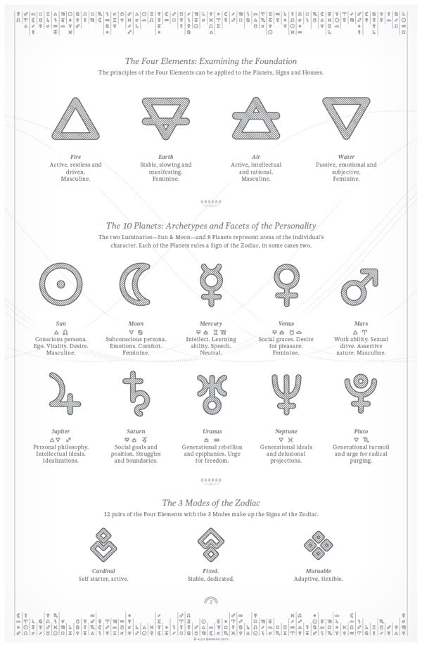 Delineating Astrological Natal Charts | Infographic by Provocante , via Behance