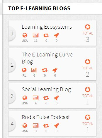 How eLearning Feeds (http://elearningfeeds.com/) ranks blogs