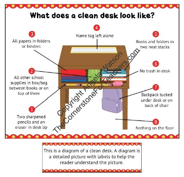 Hats off to teachers who teach organization and enforce clean desks!  This is a life long skill that can be taught right at school.  The clean desk diagram: 8 printable versions of the sign plus a 2 page mini-lesson for teaching students how to keep their desks neat. This is a fee item - but you get the idea.