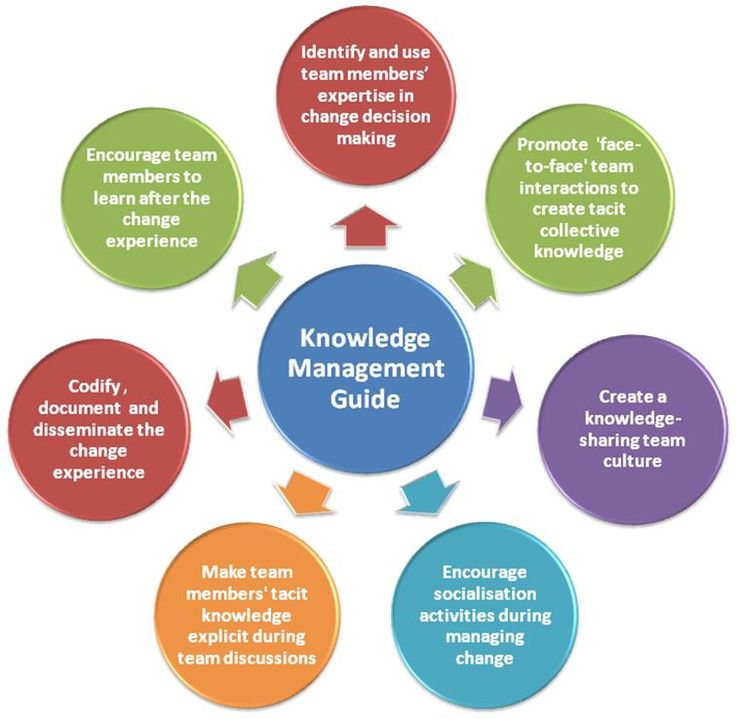 Dissertation on knowledge management