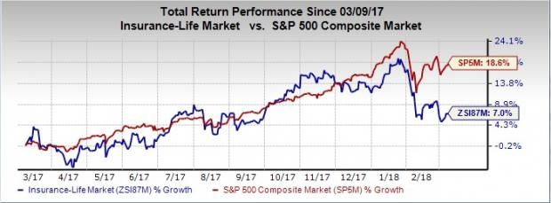 4 Best Bets To Invest In Top Ranked Life Insurance Industry Life