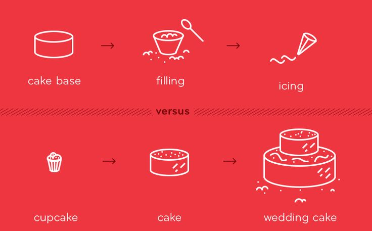 Het verschil tussen agile en waterval uitgelegd met TAART!