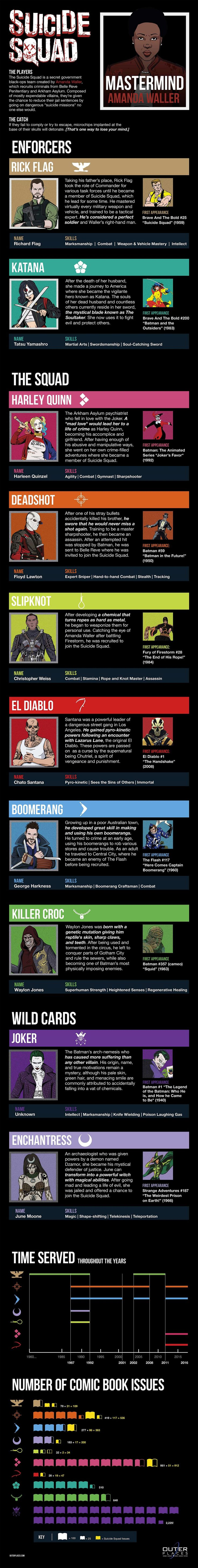 Suicide Squad #Infographic #Entertainment #Movie