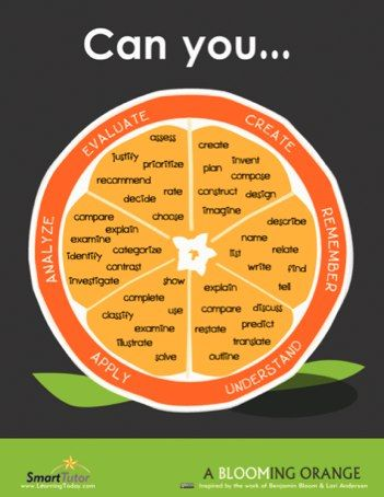 """Remember Bloom's Taxonomy?  Love this poster!  Found on a fascinating blog called Langwitches.  Silvia Rosentahl Tolisano is focused on """"Globally Connected Learning.""""  It's an extensive blog - that is worth the time exploring if you want to make profound change in your classroom through technology and research based instruction."""
