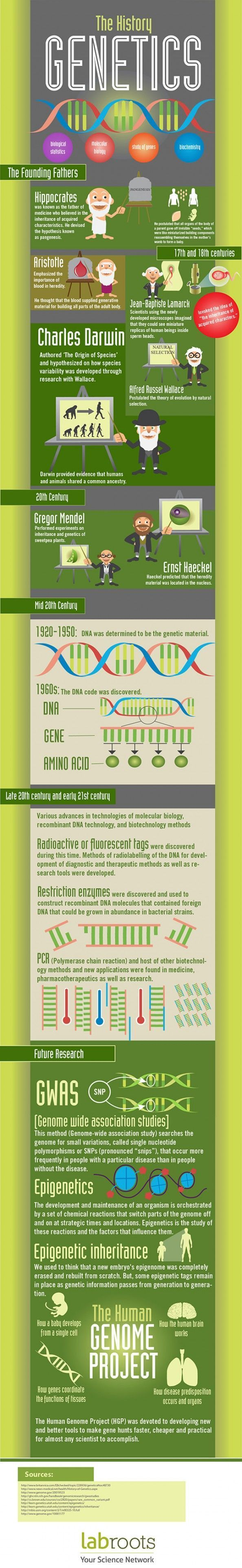 The History of Genetics Infographic.  A lot of info packed in there to share with students, or use for a scavenger hunt assignment.