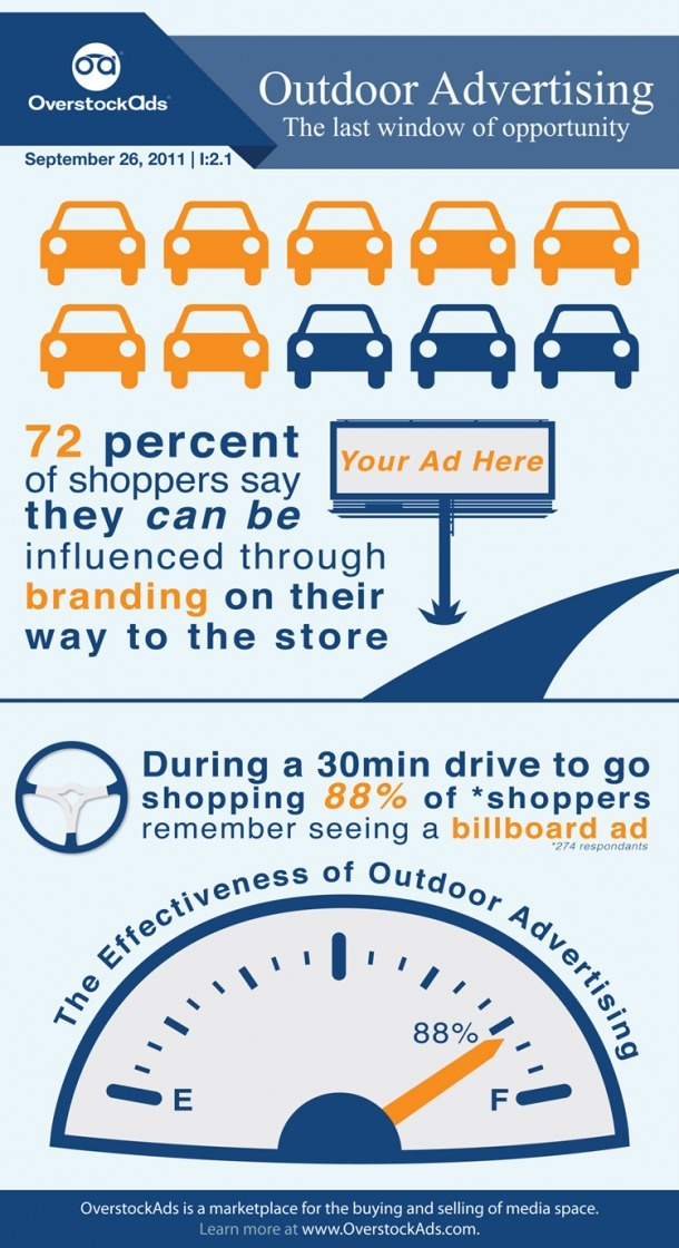 Outdoor Advertising: The Last Window of Opportunity[INFOGRAPHIC]