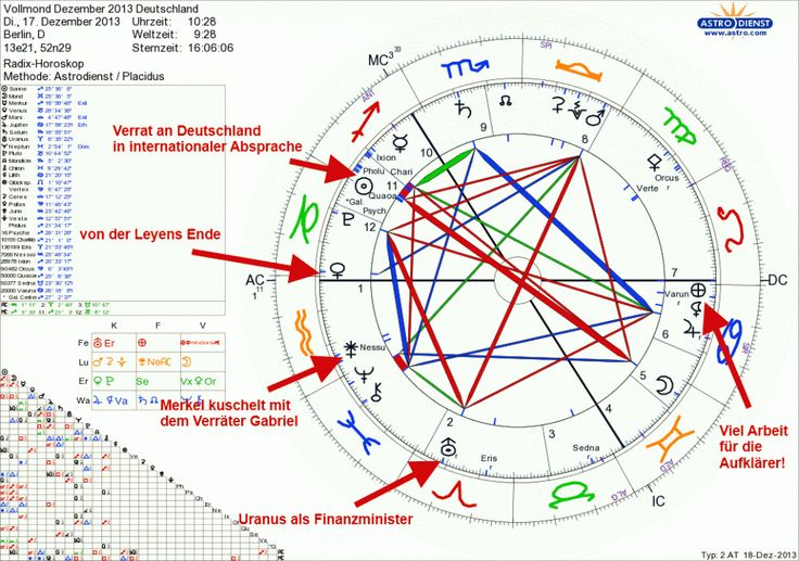 Als ich Merkel (Juno) mit dem Verräter Gabriel (Nessus) im Horoskop für Deutschland zum Vollmond im Dezember 2013 sah, der zeitgleich zur Kanzlerwahl stattfand, konnte ich nicht widerstehen, doch einen kleinen Blogpost dazu zu verfassen... http://alexandergottwald.com/vollmond-horoskop-dezember2013