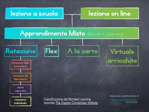 da WIKIPEDIA Blended learning o apprendimento misto o apprendimento ibrido , nella r  icerca  educativa si riferisce ad un mix di ambienti d'apprendimento diversi. Esso combina il...