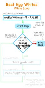 What happens when the While loop condition is false from the starts The loop never plays.