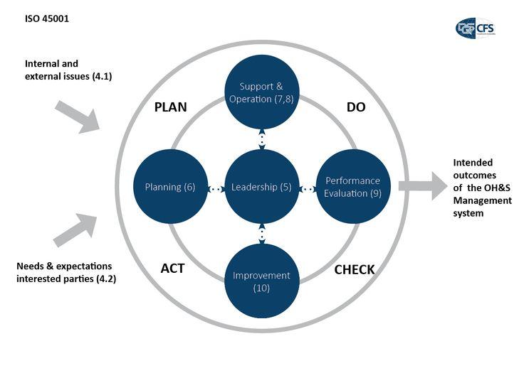 ISO-45001-Process-Flow.jpg (1240×886)