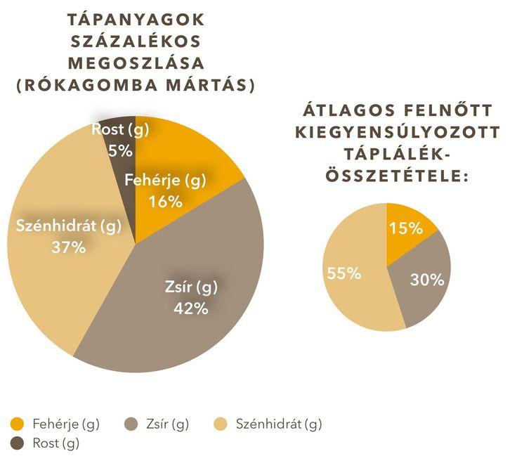 A következő tápanyag-táblázat a rókagomba mártásra vonatkozik, amelyet bulgurral és ropogós sertéscsülökkel tálaltam: Hirdetések Kapcsolódó bejegyzések