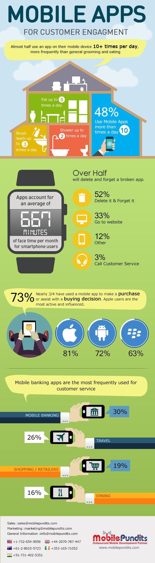 Mobile Apps For Customer Engagement