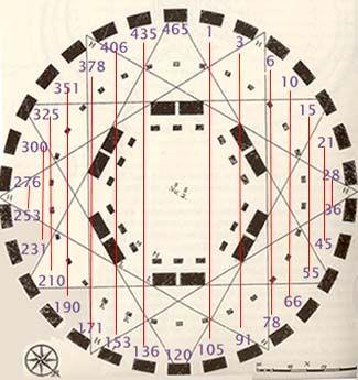 Para exemplificar estes circuitos telúricos, aqui está um mapa da estrutura de Stonehenge vista de cima. Repare nas linhas energéticas que cruzam as pedras externas do círculo. Ao todo, são 12 pontas na estrela, que serviam para marcar a posição do sol e planetas em comparação com os 12 signos e para canalizar as energias de Ley e Telúricas para o interior do círculo.