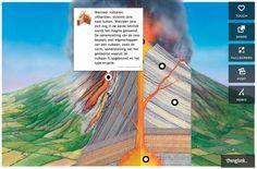 Thinglink: afbeeldingen en video's uploaden en vervolgens interactief maken (bv. door invoeging vragen, informatie,...)