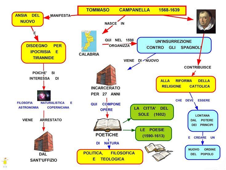 Mappa Concettuale: Tommaso Campanella #letteratura #scuola