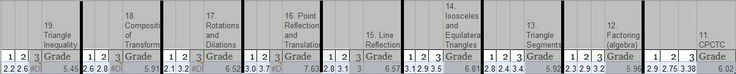 """Ss gets 2 shots to quiz (each quiz is out of 4) - 1 chance right after the end of the unit & 1 a week later. If they improve from try 1 to 2, then most recent score is doubled (so the final grade is out of 8); otherwise add the two grades together. screenshot of grade book -  last row is the class averages.  The """"1″ is the first attempt, """"2″ is the second, and """"3″ is any assessments taken after school"""