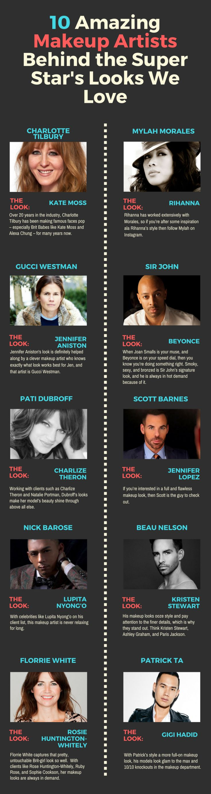 We all love celebrity stars and are fond of their beauty. The looks are often done by famous makeup artists. They are well trained and have gained knowledge and experience by joining one of the best makeup schools. Pay a look to this Infographic and get to know the 10 amazing makeup artists behind the super star's look.
