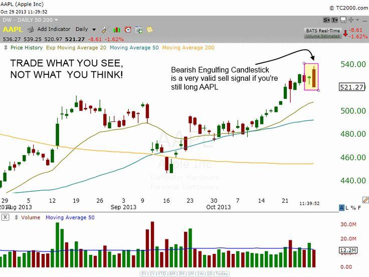 Aapl option trading strategies
