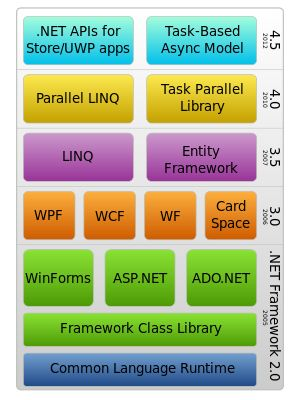 .NET Framework stack
